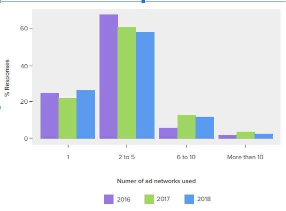 статистика использования рекламных сетей для приложений