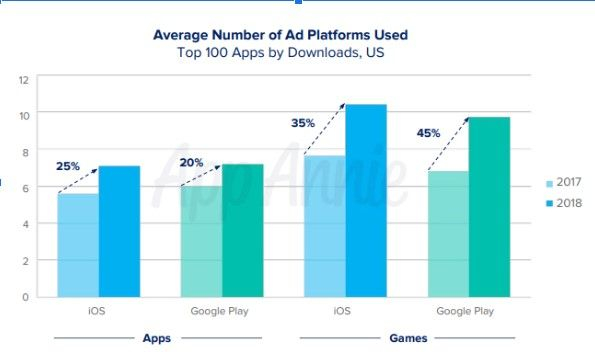 статистика использования рекламы в мобильных приложениях