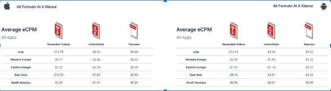статистика эффективности рекламы в приложениях