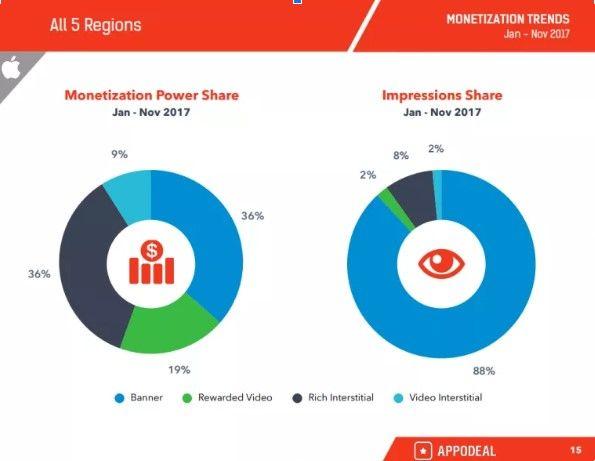 статистика использования рекламы в приложениях