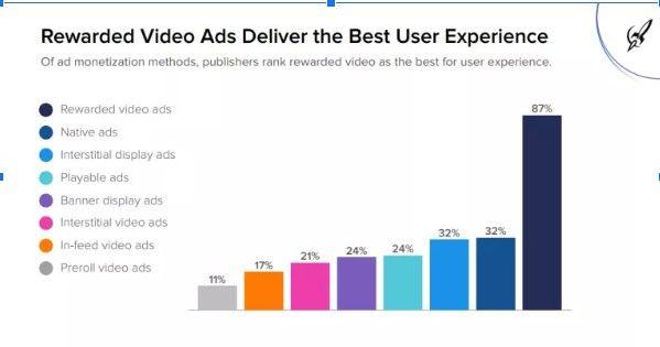 статистика использования источников рекламы в приложениях