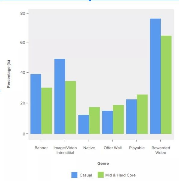 статистика рекламы в мобильных играх