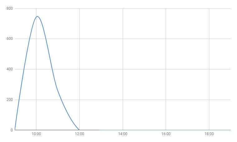 график неравномерного распределение установок