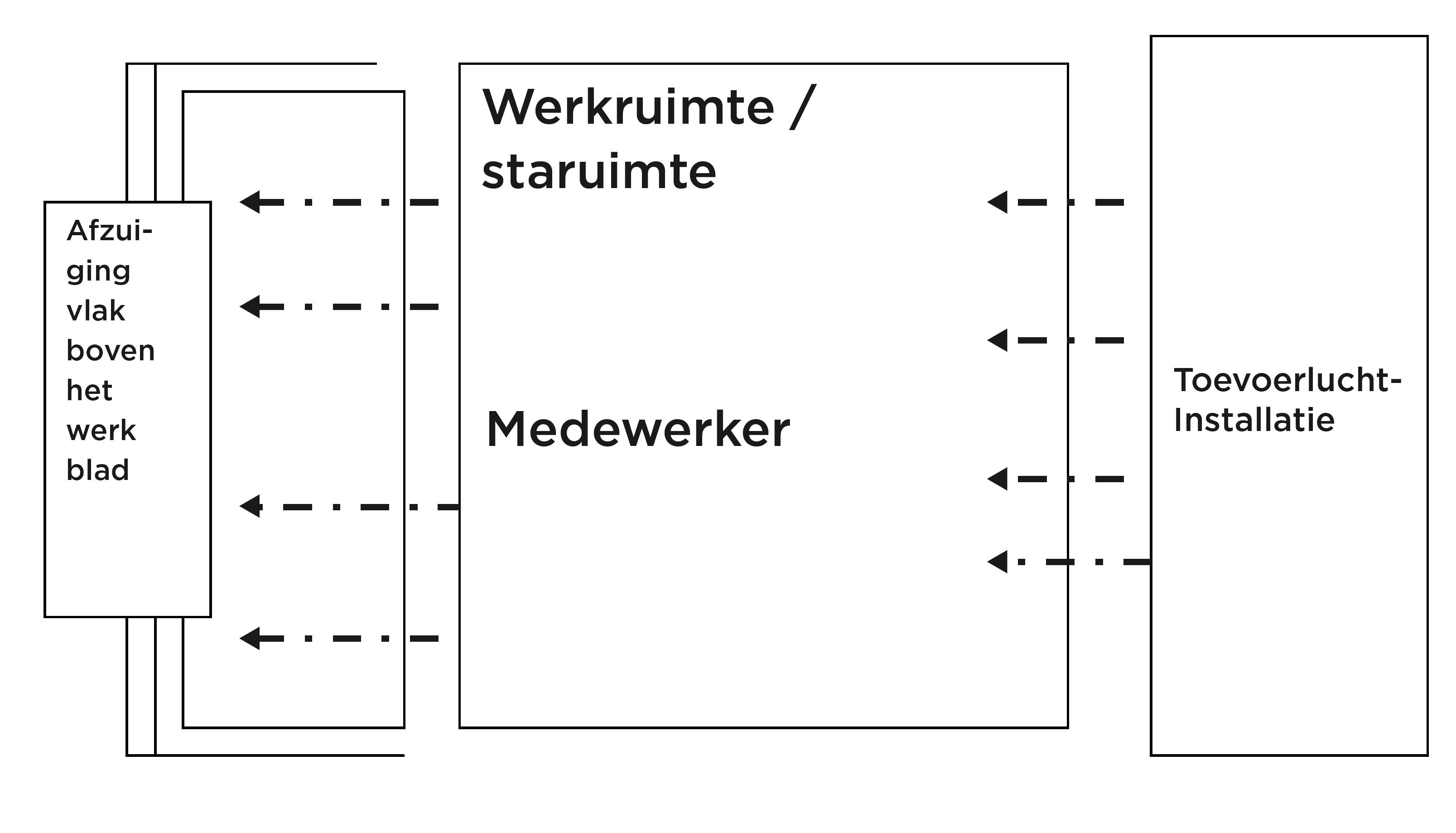 schilders met hoofdpijn_werkruimte met laminair gerichte horizontale luchtstroom