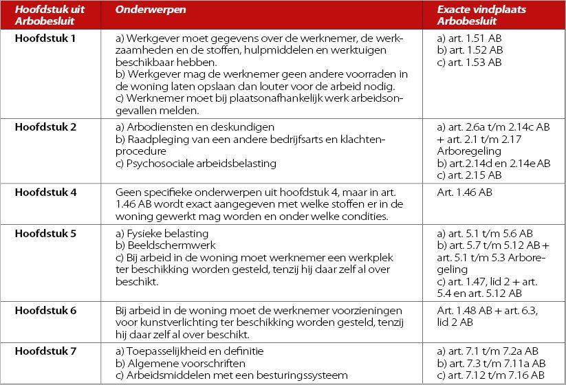 Tabel verplichtingen Arbobesluit plaatsonafhankelijk werk