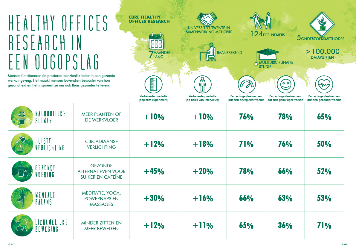 gezond kantoor, gezonde medewerkers