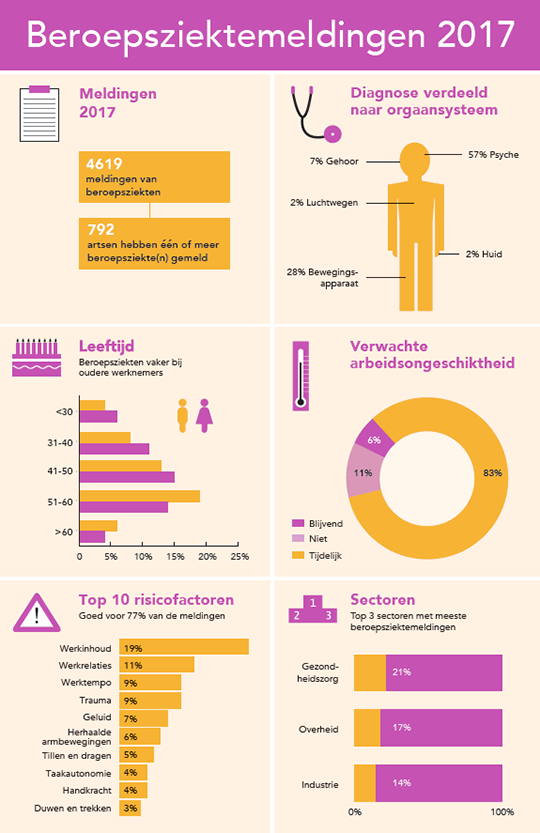 Meldingen van beroepsziekten in 2017 in beeld