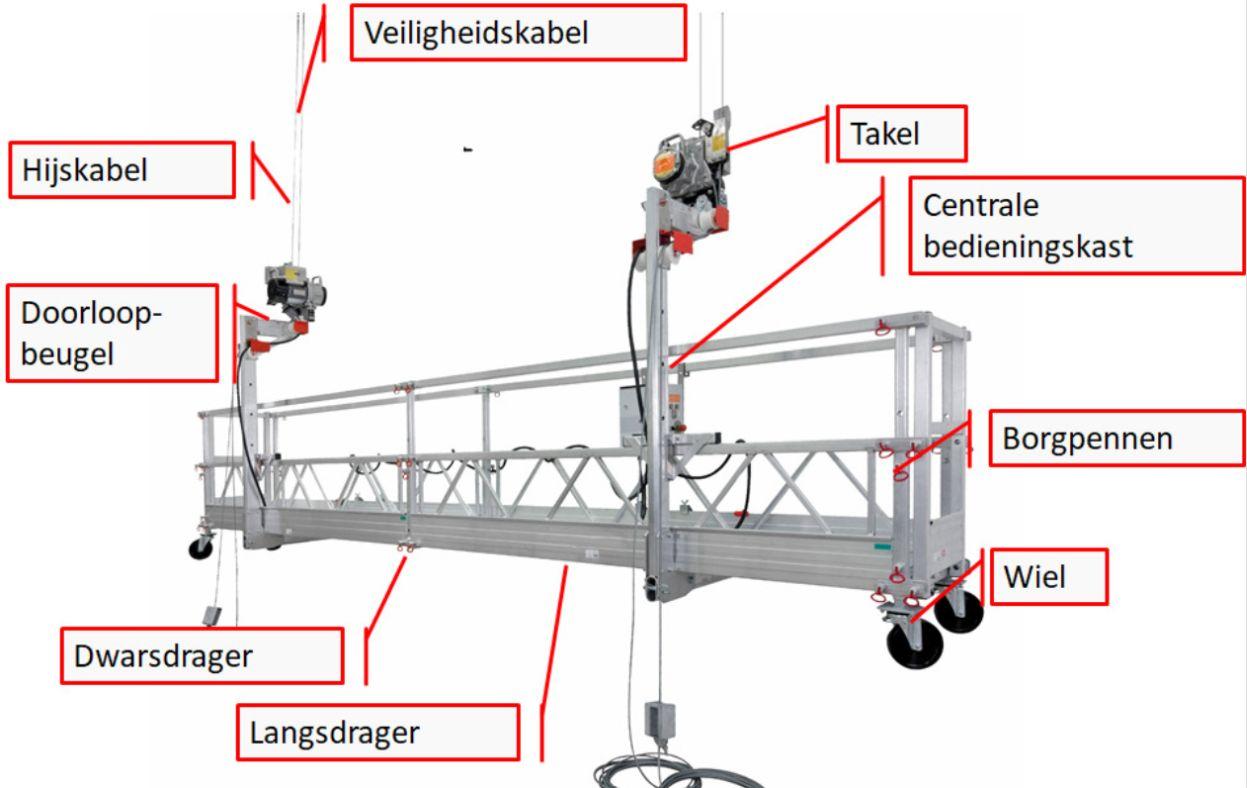 Veilig werken in een hangbruginstallatie, het kan