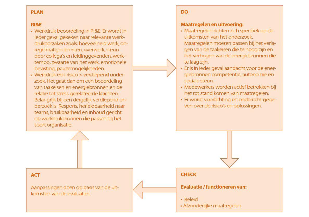 De PSA-cirkel rond met de PDCA-cyclus