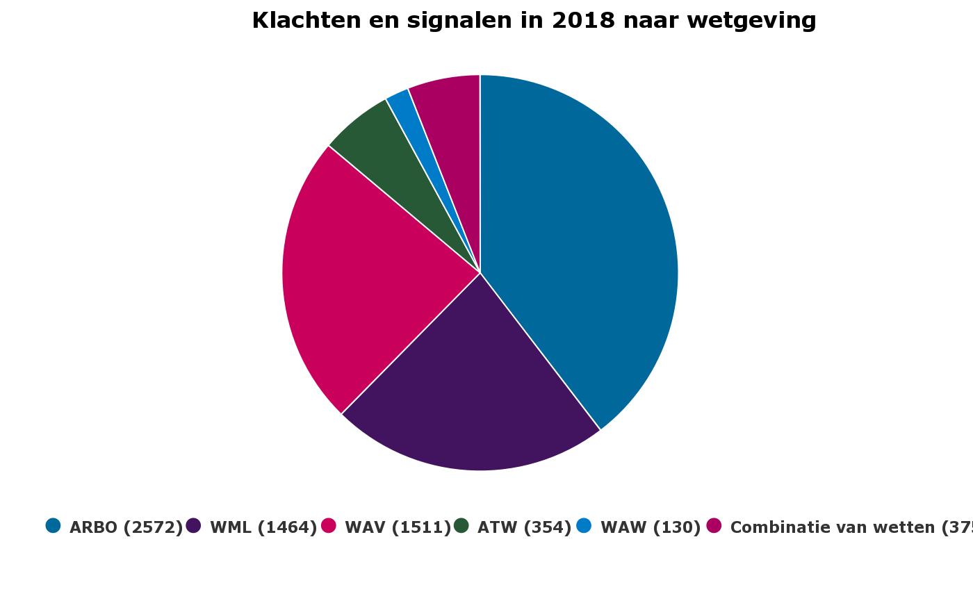 Jaarverslag 2018 I-SZW bol van oneerlijk werk