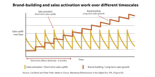 Brand-building and sales activation work