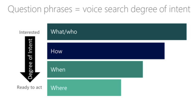 question phrases = voice search degree of intent