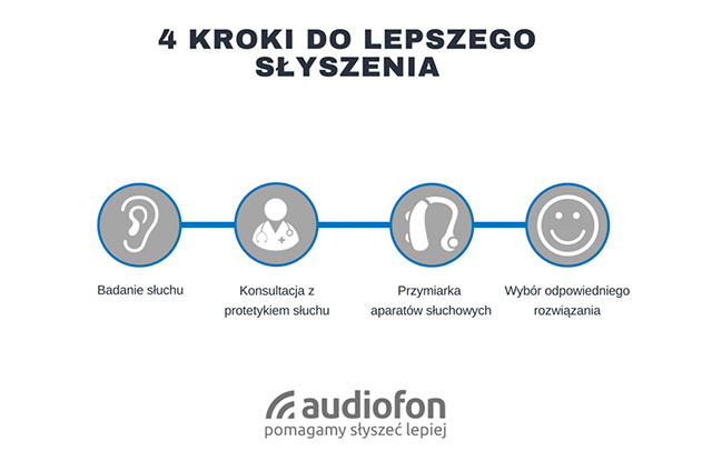 4 kroki do lepszego słyszenia