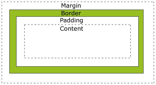 CSS3: Box-Sizing