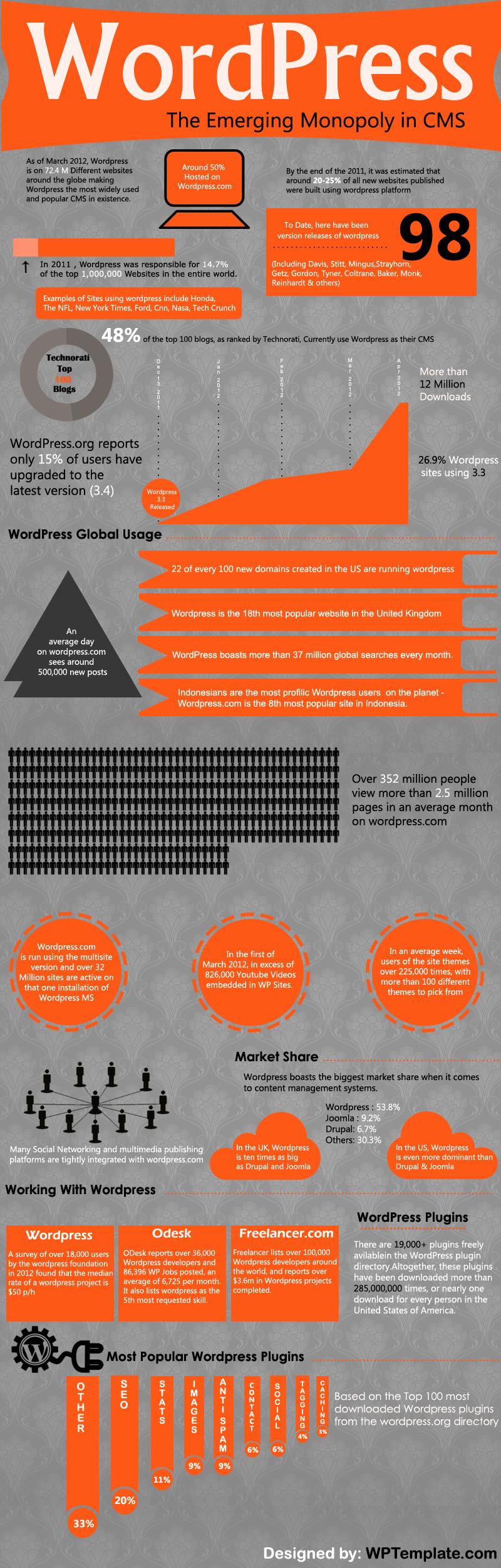 WordPress 3.4 Infographic