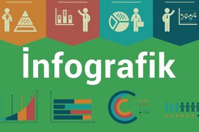 İnfografik Nedir ? İnfografiğin Avantajları Nelerdir ?