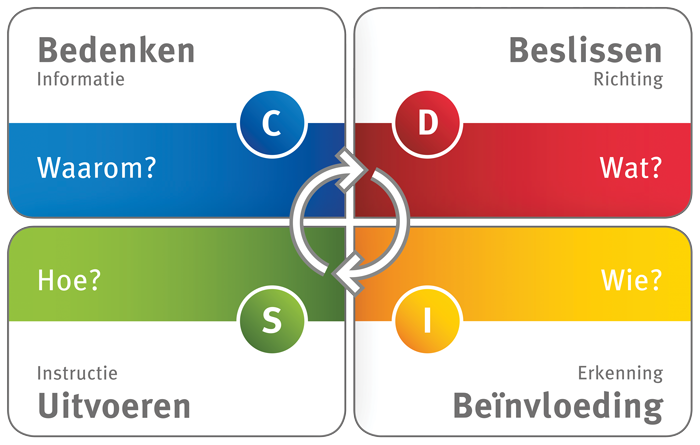 Q4 profiles DISC kwadranten