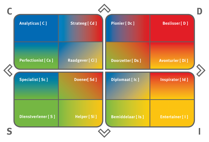 De diverse gedragsstijlen in het DISC kwadrant weergegeven