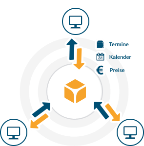 Service provider mit Cloud