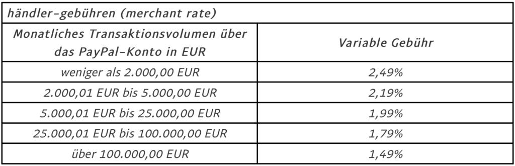 PayPal-Gebuehren-Erhoehung-Uebersicht-Screenshot
