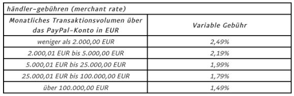 PayPal Gebührenerhöhung Tabelle