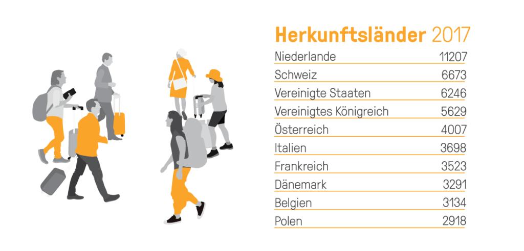 bookingkit-erlebnis-angebot-mehrsprachig-3