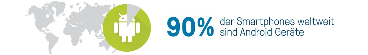 bookingkit Buchungssystem - 90% der Smartphones weltweit sind Android Geräte