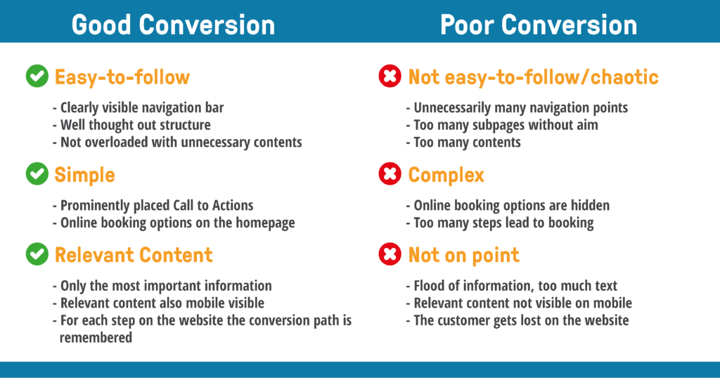bookingkit website conversion good bad table