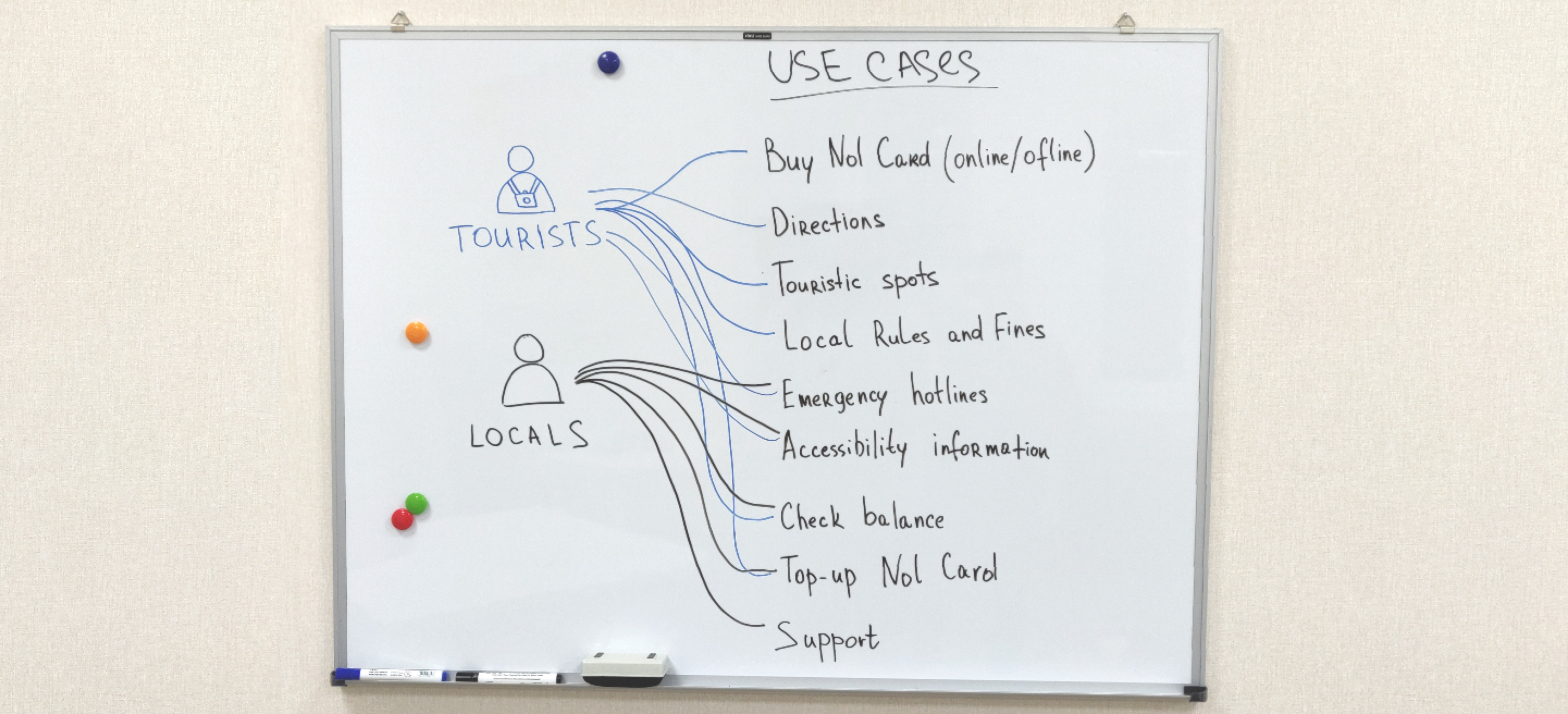 Use cases whiteboard