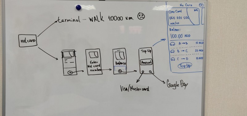 user journey whiteboard
