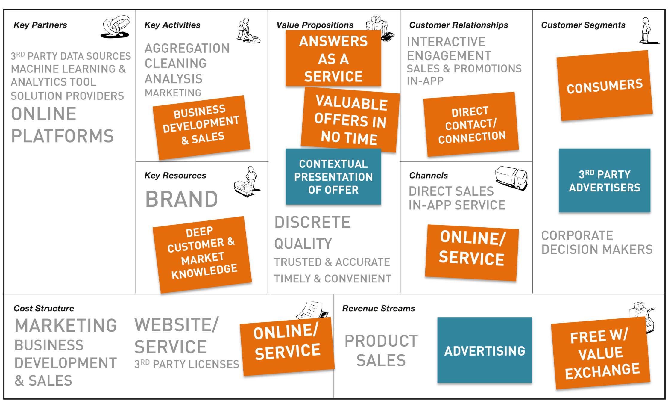 Exploring Big Data Business Models - Business Models Inc