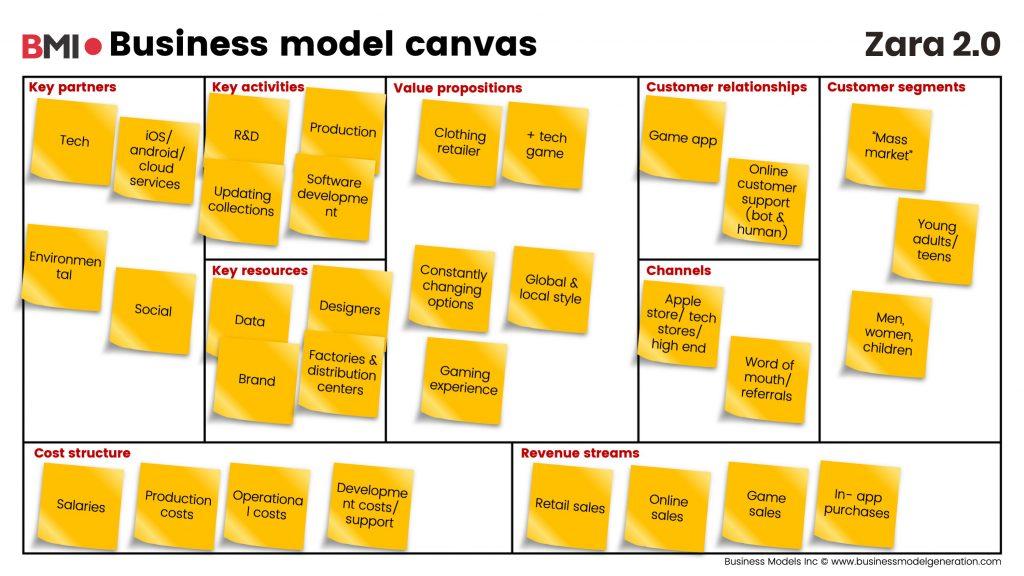 Zara fashion business model 2.0