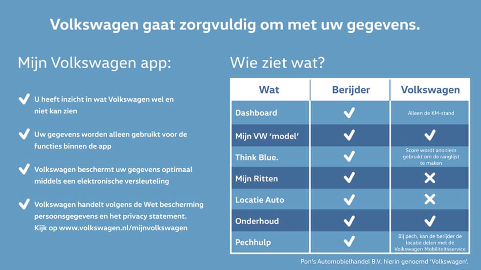 Mijn Volkswagen Privacy Statement