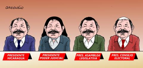 Ortega has the total control of the supreme powers in Nicaragua.