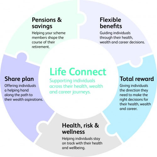Life Connect graph