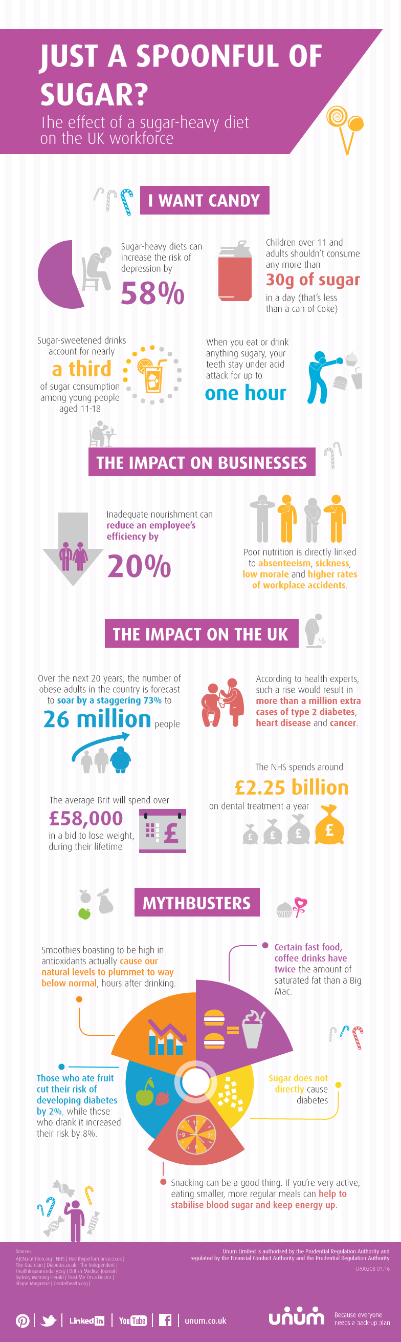 Article 7 - Sugar infographic