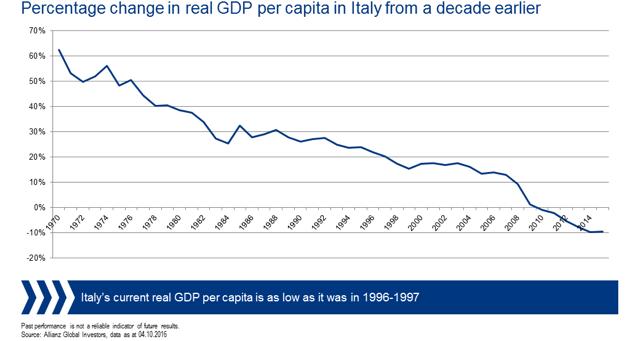 Italian_GDP