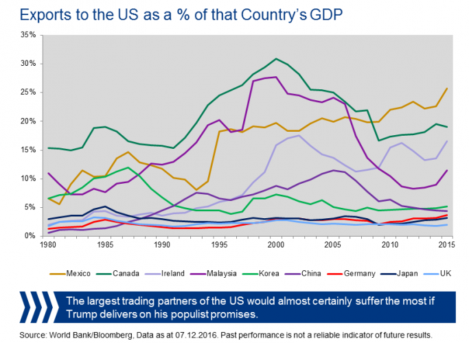 graphs-us-trade