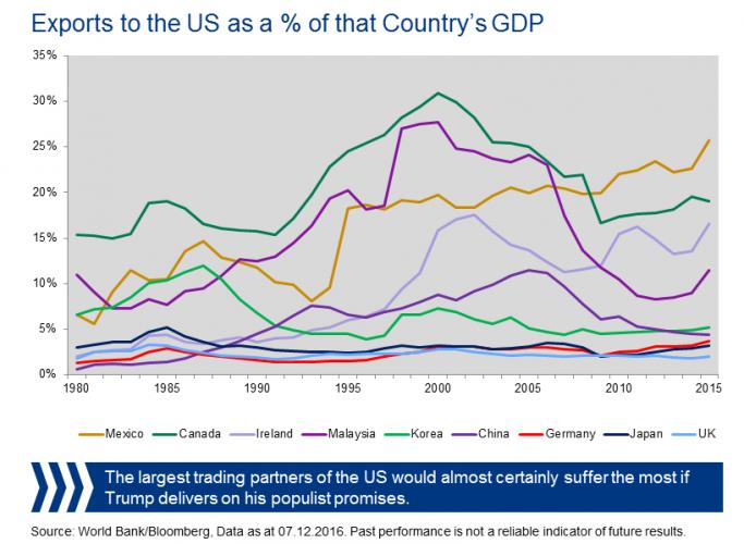 graphs-us-trade