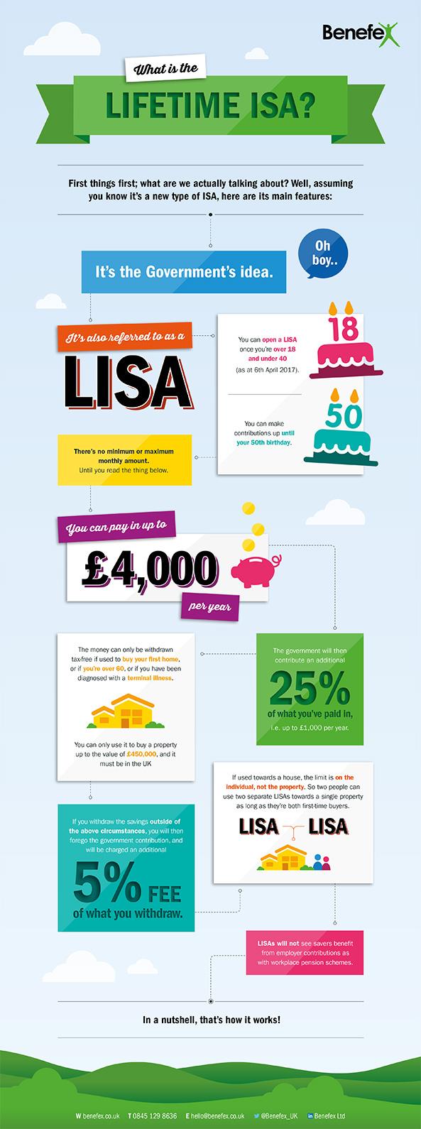LISA Infographic