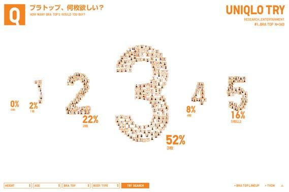 Uniqlo Try website, Dentsu/Simone Inc.