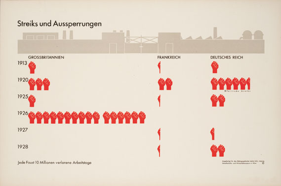 Strikes - Published in the atlas Gesellschaft und Wirstschaft, 1930, shows the comparative levels of strike activity in France, Germany and the UK from 1913 to 1928