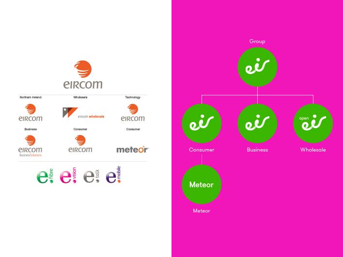Eircom brand architecture vs eir