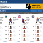 From the NBA website Stats section