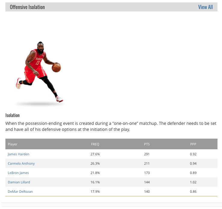 NBA website Stats section