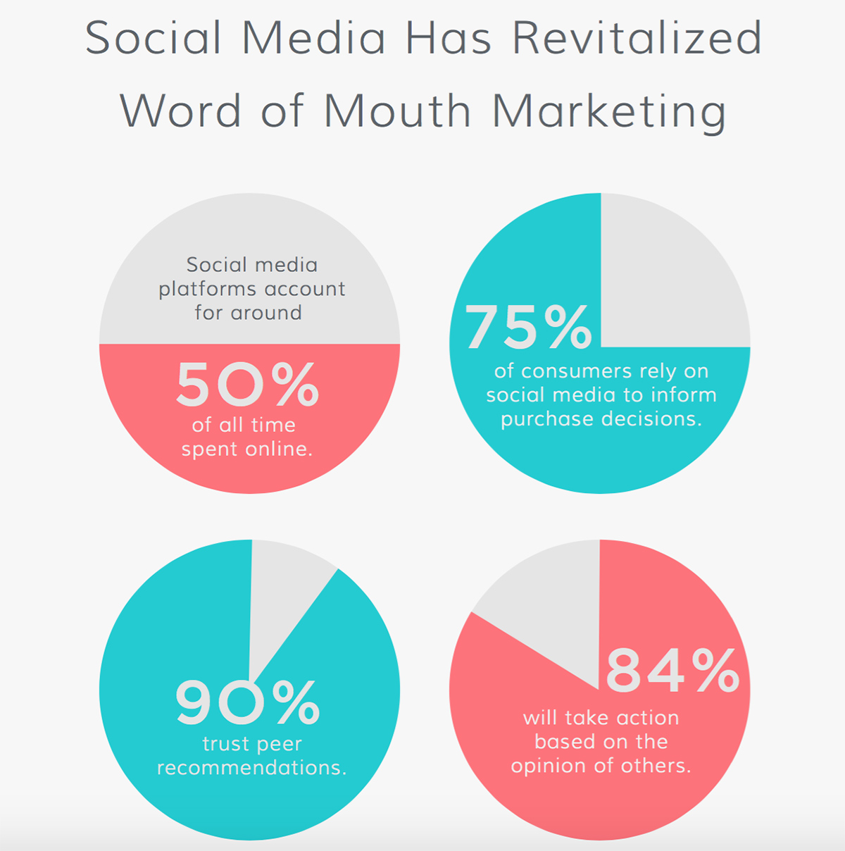inforgraphic about influencer marketing