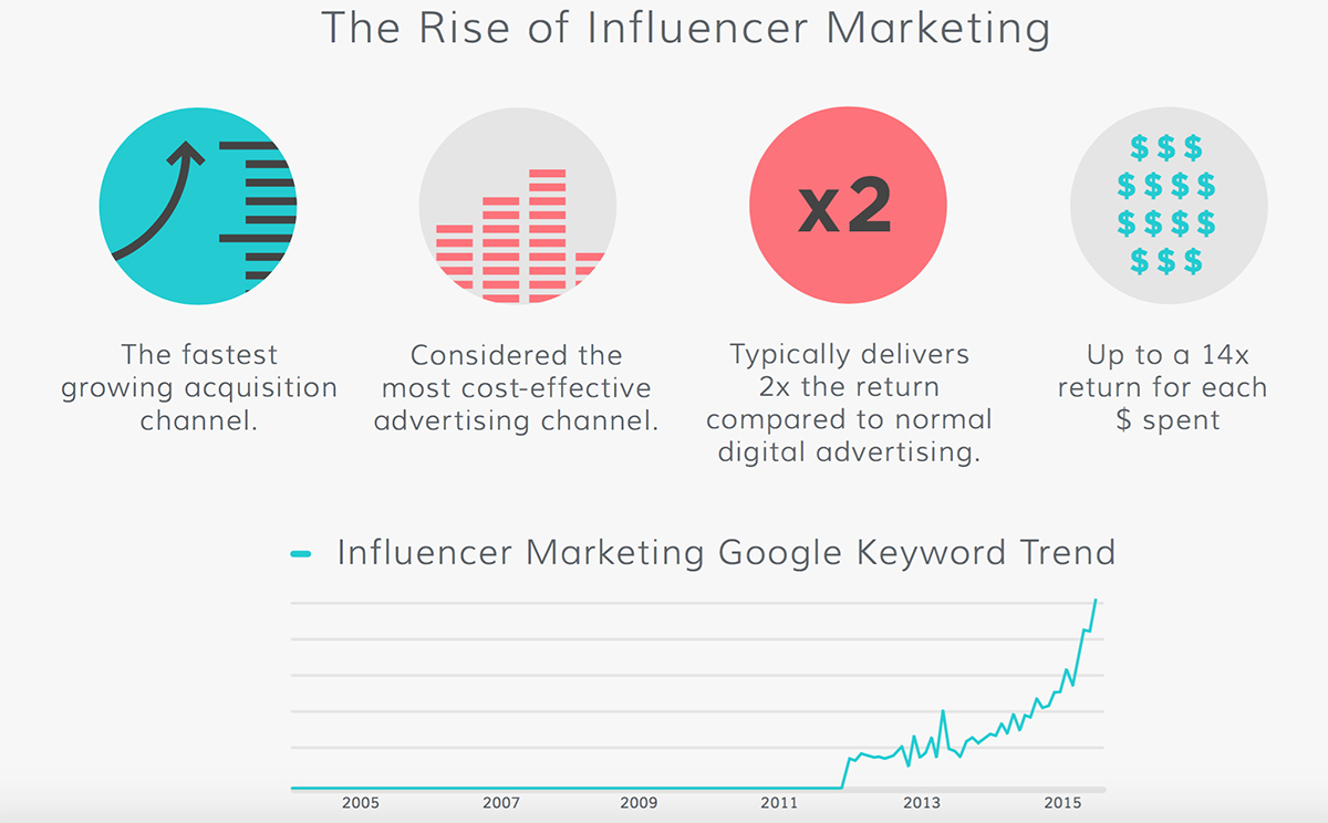 Graphic about influencer marketing