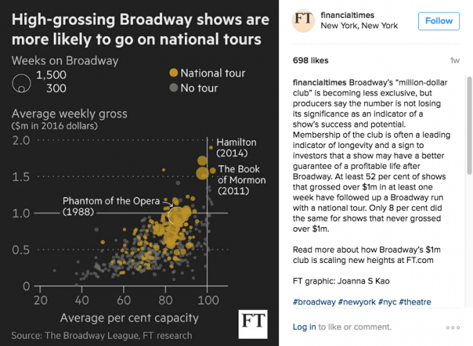 Images and infographics from The Financial Times' Instagram feed