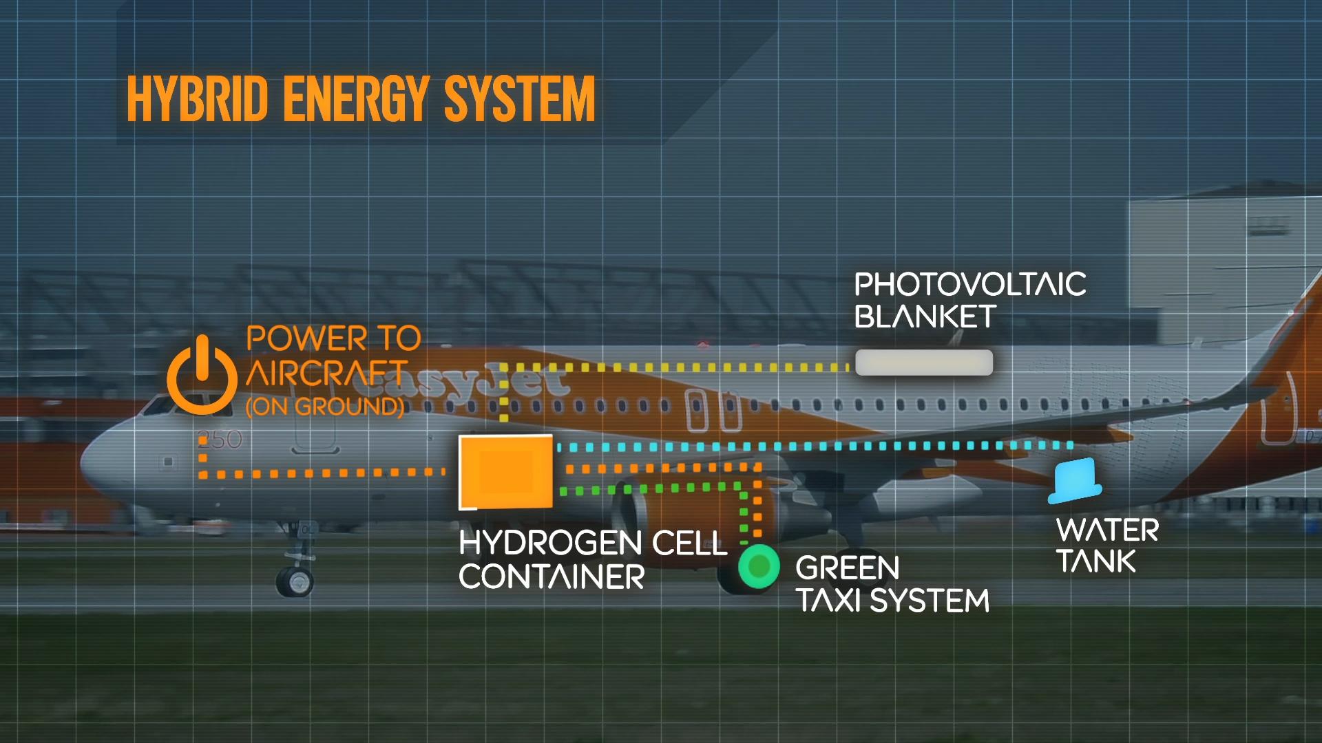 easyJet Hybrid plane - Energy System