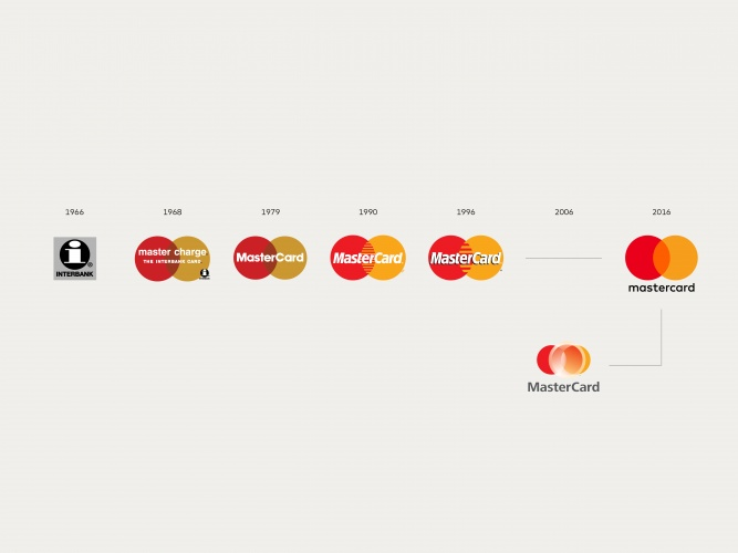 Mastercard branding through the years